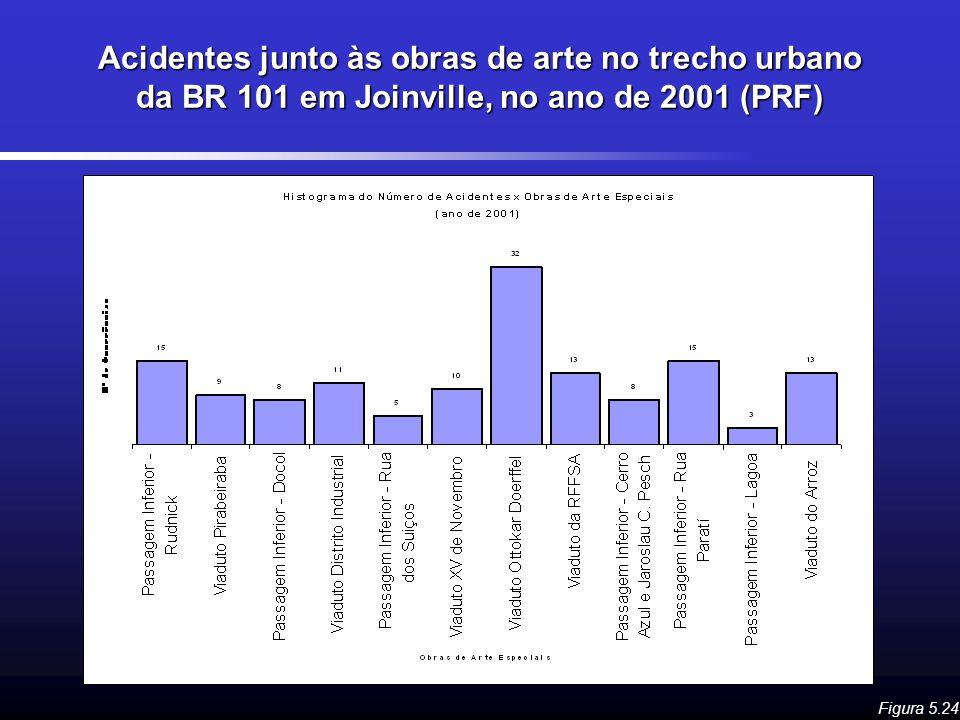 Acidentes junto às obras de arte no trecho urbano da BR 101 em Joinville, no ano de 2001 (PRF) Figura 5.24