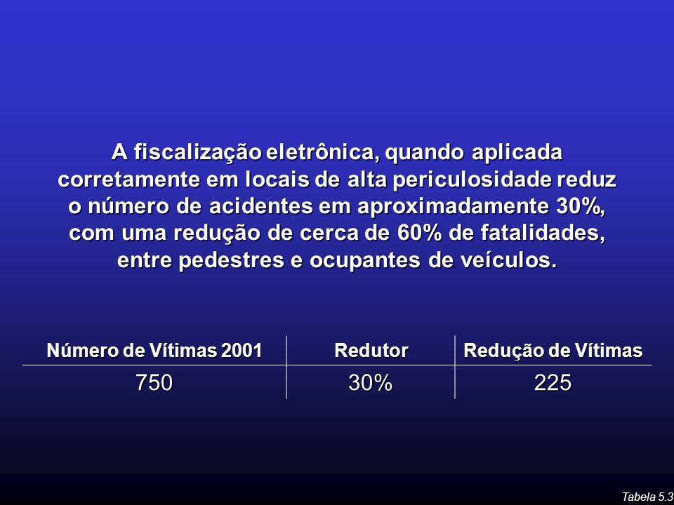 A fiscalização eletrônica, quando aplicada corretamente em locais de alta periculosidade reduz o número de acidentes em aproximadamente 30%, com uma r