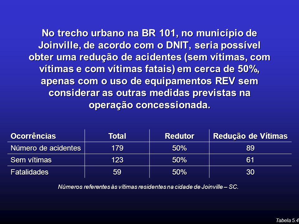 No trecho urbano na BR 101, no município de Joinville, de acordo com o DNIT, seria possível obter uma redução de acidentes (sem vítimas, com vítimas e