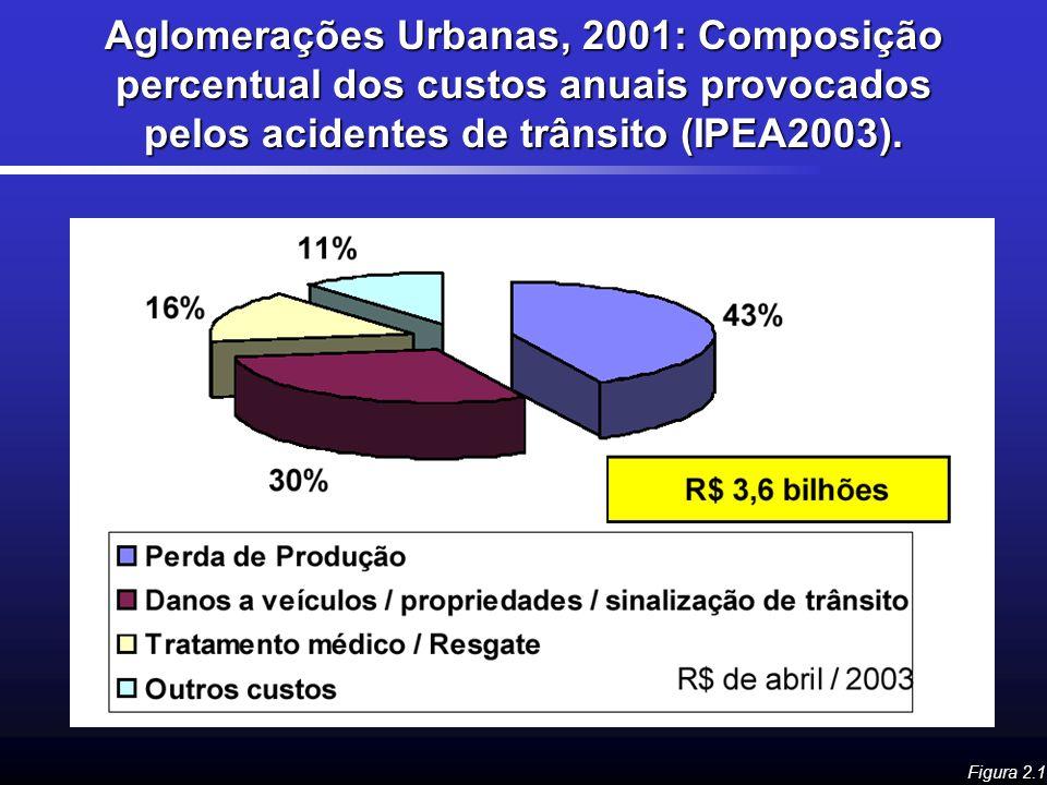 Aglomerações Urbanas, 2001: Composição percentual dos custos anuais provocados pelos acidentes de trânsito (IPEA2003). Figura 2.1