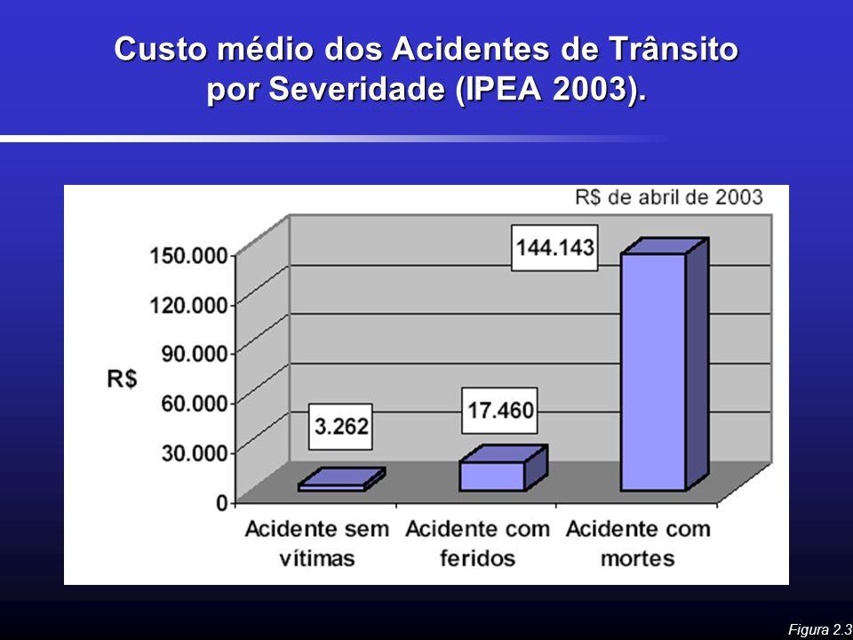 Custo médio dos Acidentes de Trânsito por Severidade (IPEA 2003). Figura 2.3