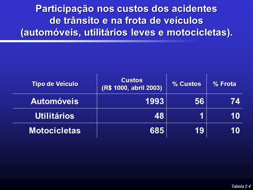 Participação nos custos dos acidentes de trânsito e na frota de veículos (automóveis, utilitários leves e motocicletas). Tipo de Veículo Custos (R$ 10
