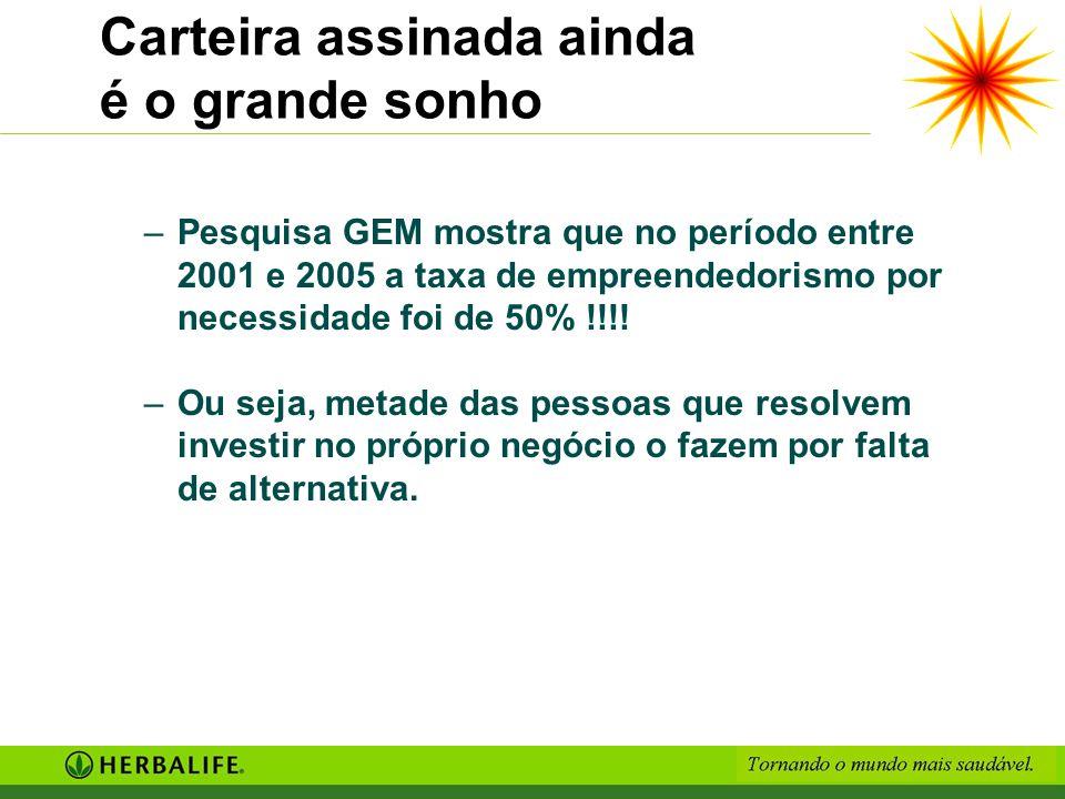 Carteira assinada ainda é o grande sonho –Pesquisa GEM mostra que no período entre 2001 e 2005 a taxa de empreendedorismo por necessidade foi de 50% !