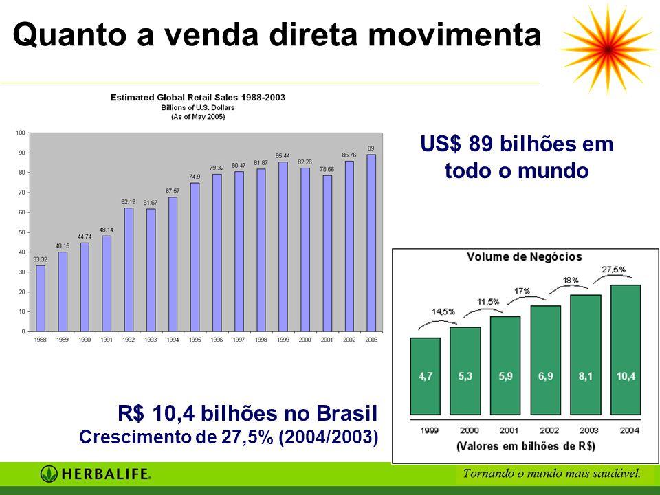Quanto a venda direta movimenta US$ 89 bilhões em todo o mundo R$ 10,4 bilhões no Brasil Crescimento de 27,5% (2004/2003)