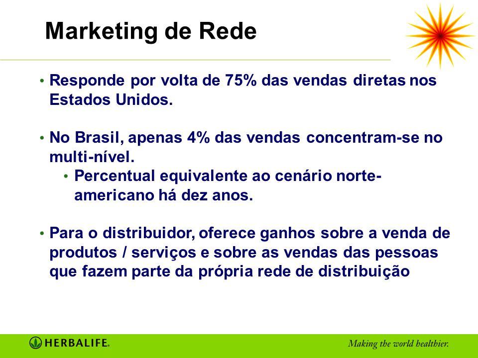 Responde por volta de 75% das vendas diretas nos Estados Unidos. No Brasil, apenas 4% das vendas concentram-se no multi-nível. Percentual equivalente