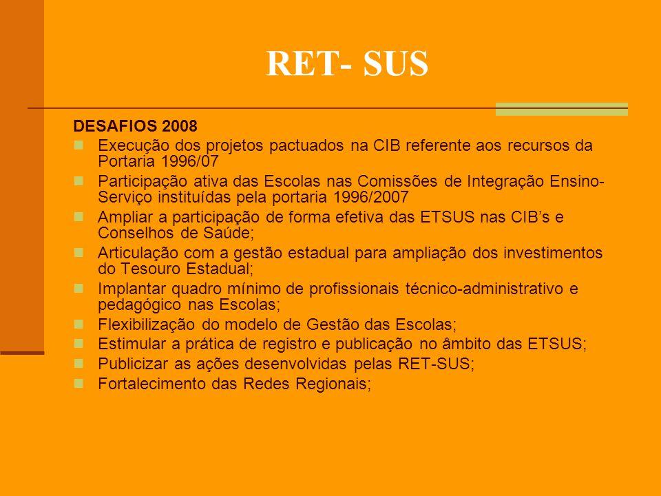 RET- SUS DESAFIOS 2008 Execução dos projetos pactuados na CIB referente aos recursos da Portaria 1996/07 Participação ativa das Escolas nas Comissões de Integração Ensino- Serviço instituídas pela portaria 1996/2007 Ampliar a participação de forma efetiva das ETSUS nas CIBs e Conselhos de Saúde; Articulação com a gestão estadual para ampliação dos investimentos do Tesouro Estadual; Implantar quadro mínimo de profissionais técnico-administrativo e pedagógico nas Escolas; Flexibilização do modelo de Gestão das Escolas; Estimular a prática de registro e publicação no âmbito das ETSUS; Publicizar as ações desenvolvidas pelas RET-SUS; Fortalecimento das Redes Regionais;