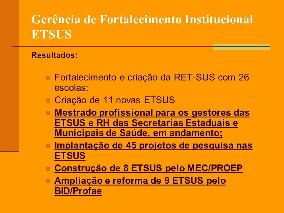 Gerência de Fortalecimento Institucional ETSUS Resultados: Fortalecimento e criação da RET-SUS com 26 escolas; Criação de 11 novas ETSUS Mestrado profissional para os gestores das ETSUS e RH das Secretarias Estaduais e Municipais de Saúde, em andamento; Implantação de 45 projetos de pesquisa nas ETSUS Construção de 8 ETSUS pelo MEC/PROEP Ampliação e reforma de 9 ETSUS pelo BID/Profae