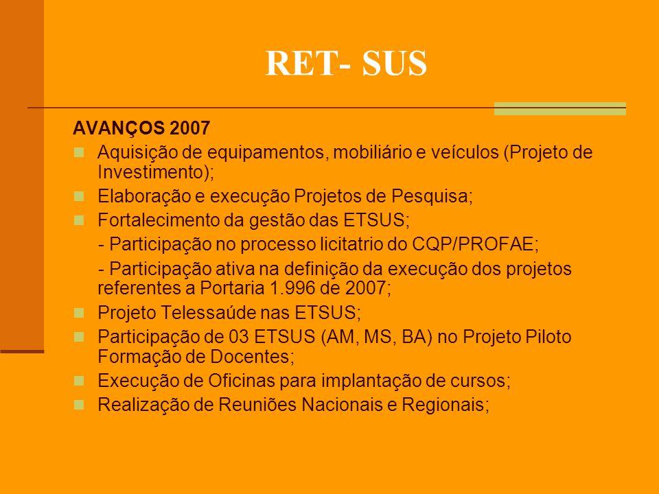 RET- SUS AVANÇOS 2007 Aquisição de equipamentos, mobiliário e veículos (Projeto de Investimento); Elaboração e execução Projetos de Pesquisa; Fortalecimento da gestão das ETSUS; - Participação no processo licitatrio do CQP/PROFAE; - Participação ativa na definição da execução dos projetos referentes a Portaria 1.996 de 2007; Projeto Telessaúde nas ETSUS; Participação de 03 ETSUS (AM, MS, BA) no Projeto Piloto Formação de Docentes; Execução de Oficinas para implantação de cursos; Realização de Reuniões Nacionais e Regionais;