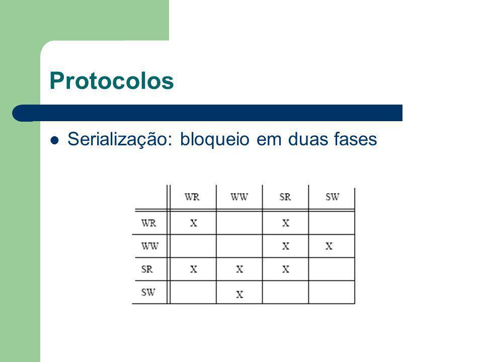 Protocolos Serialização: bloqueio em duas fases