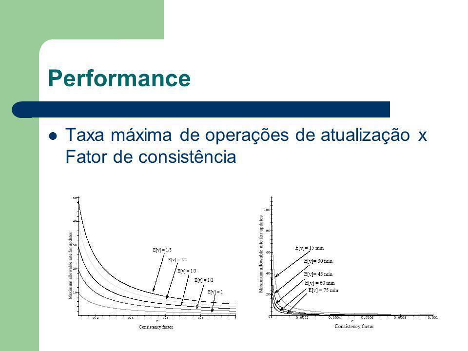 Performance Taxa máxima de operações de atualização x Fator de consistência