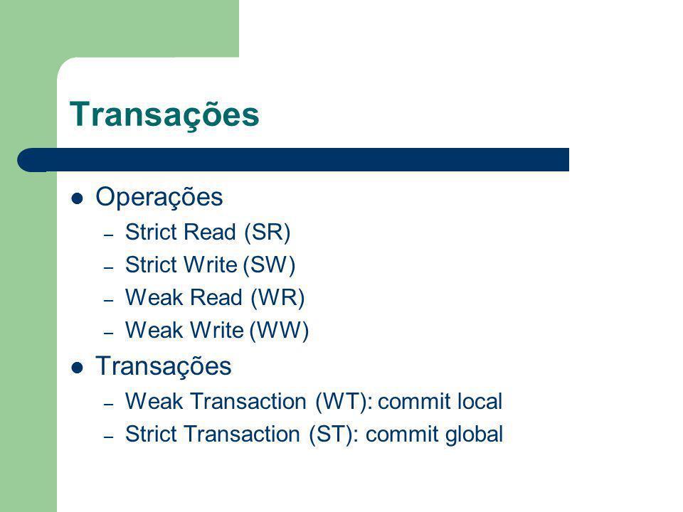 Transações Operações – Strict Read (SR) – Strict Write (SW) – Weak Read (WR) – Weak Write (WW) Transações – Weak Transaction (WT): commit local – Stri