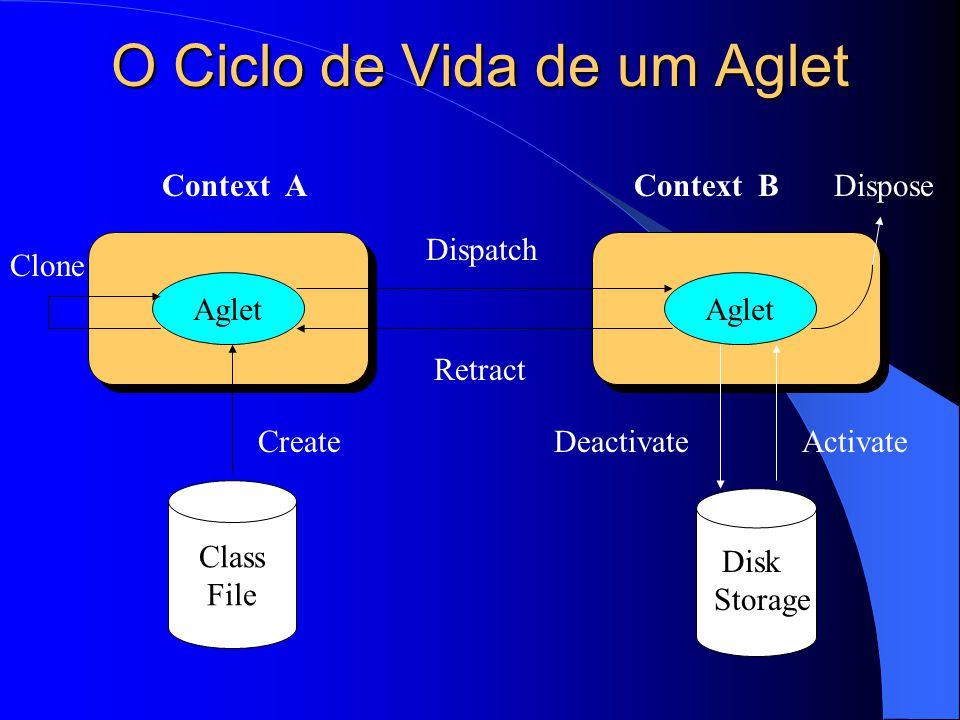 O Ciclo de Vida de um Aglet Aglet Class File Disk Storage Dispatch Retract Clone CreateDeactivateActivate DisposeContext AContext B