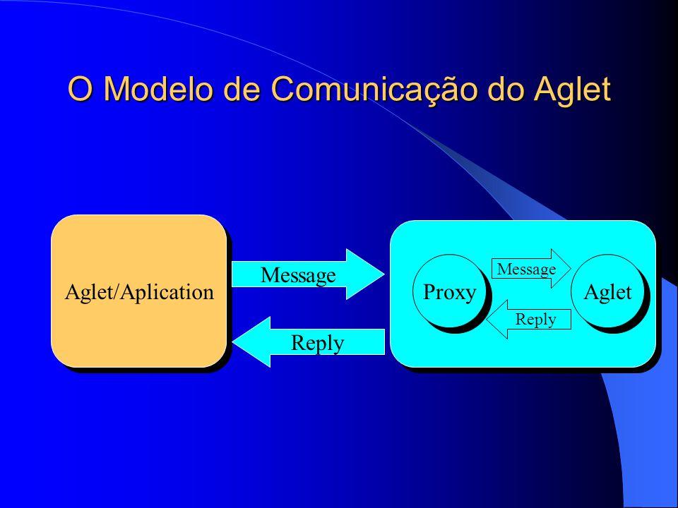 O Modelo de Comunicação do Aglet Aglet/Aplication Proxy Aglet Message Reply Message Reply