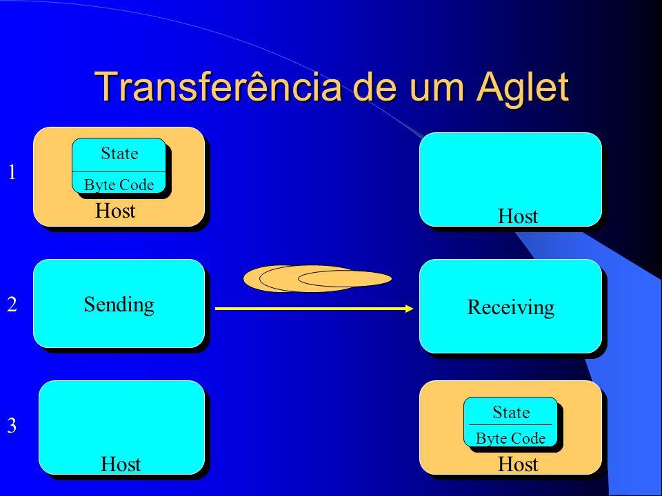 Transferência de um Aglet Sending State Byte Code Host Receiving State Byte Code Host 1 2 3
