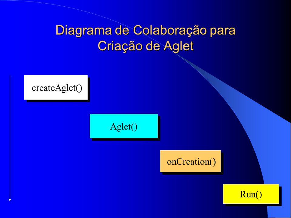Diagrama de Colaboração para Criação de Aglet Run() onCreation() Aglet() createAglet()