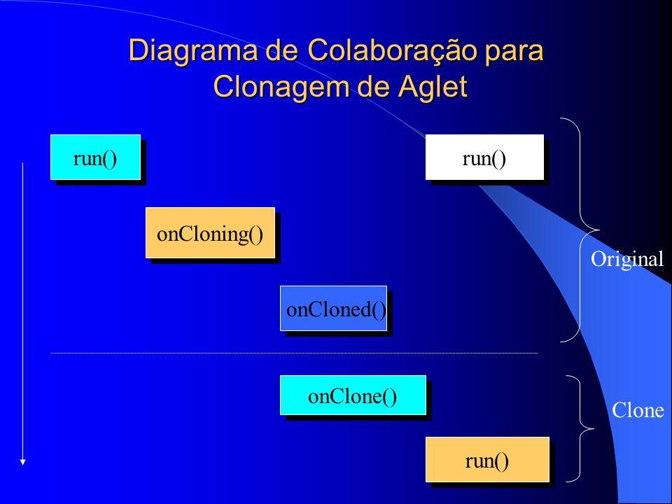 Diagrama de Colaboração para Clonagem de Aglet run() onCloning() onCloned() run() onClone() run() Original Clone