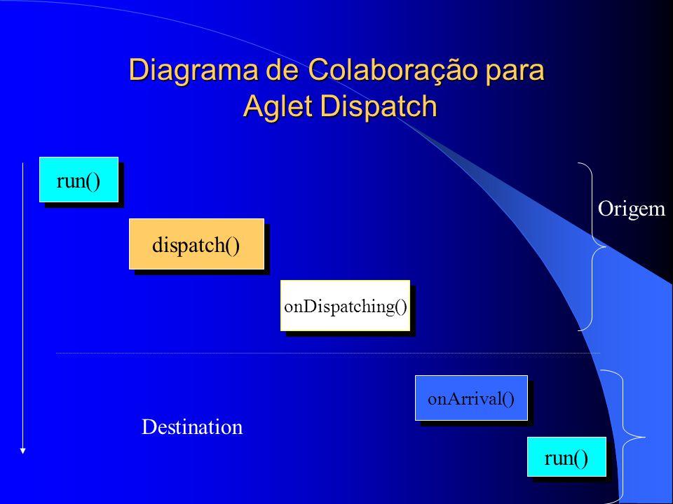 Diagrama de Colaboração para Aglet Dispatch run() dispatch() onDispatching() onArrival() run() Origem Destination