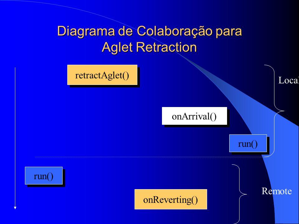 Diagrama de Colaboração para Aglet Retraction retractAglet() onArrival() run() onReverting() Local Remote