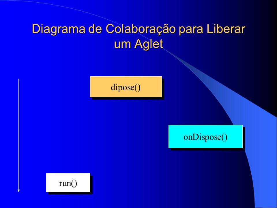 Diagrama de Colaboração para Liberar um Aglet dipose() onDispose() run()