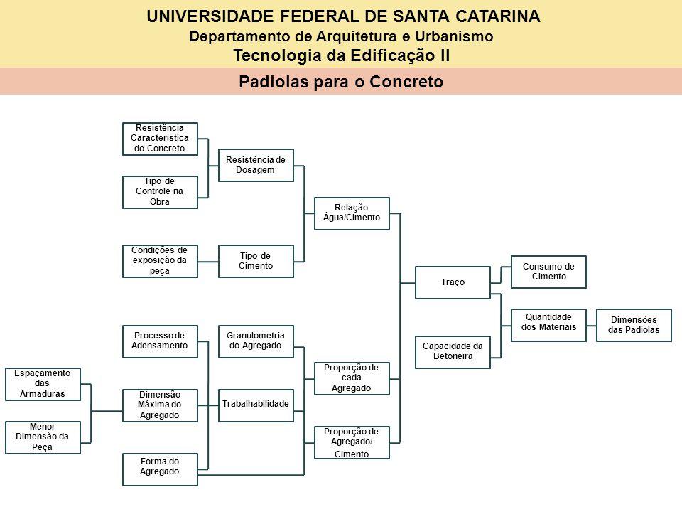 UNIVERSIDADE FEDERAL DE SANTA CATARINA Departamento de Arquitetura e Urbanismo Tecnologia da Edificação II Padiolas para o Concreto Resistência Caract