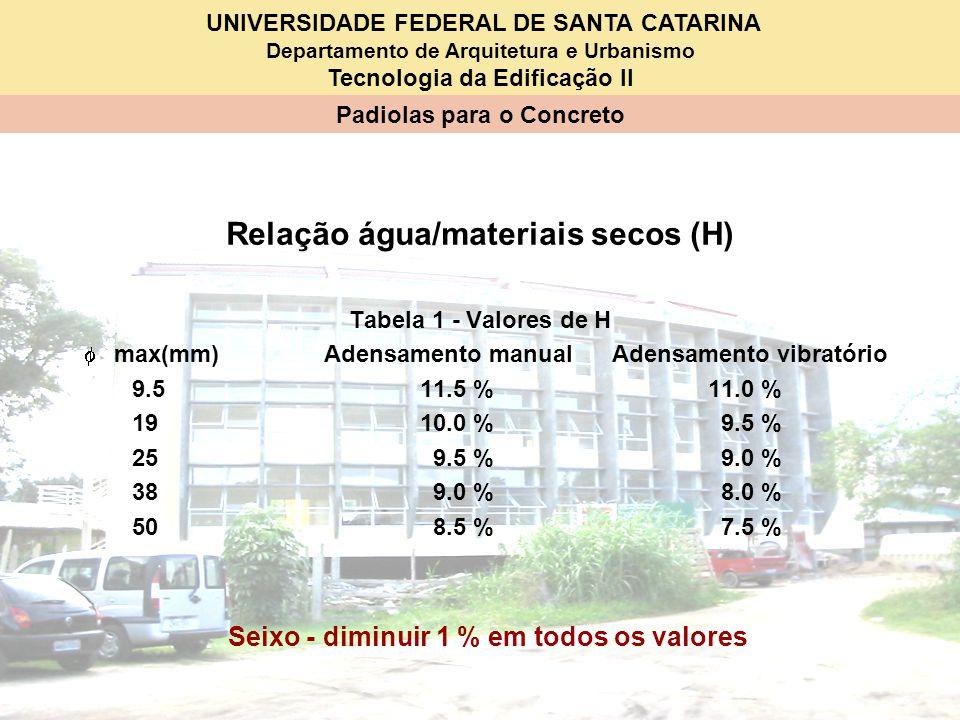UNIVERSIDADE FEDERAL DE SANTA CATARINA Departamento de Arquitetura e Urbanismo Tecnologia da Edificação II Padiolas para o Concreto Relação água/mater