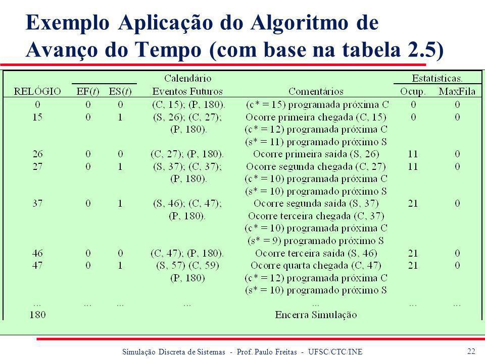23 Simulação Discreta de Sistemas - Prof.