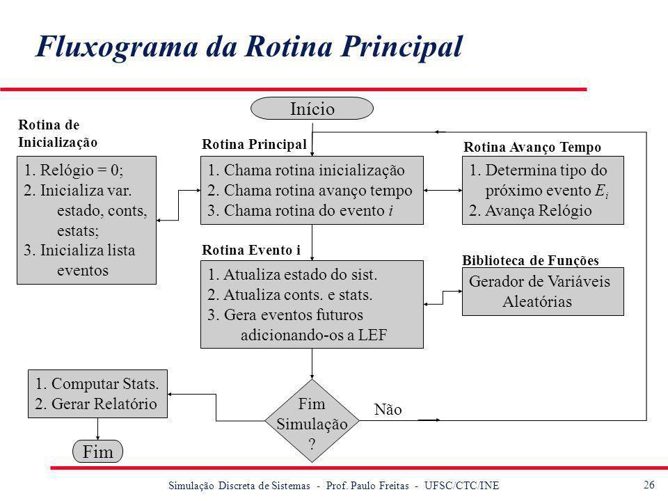 27 Simulação Discreta de Sistemas - Prof.