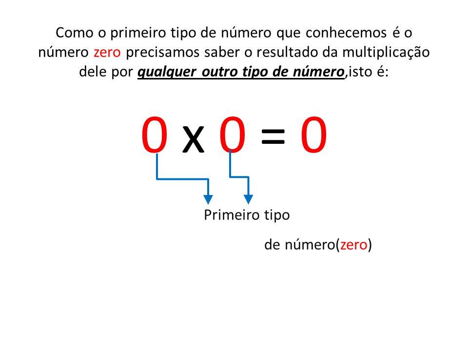 Também sabemos que o número zero multiplicado por qualquer número positivo resulta no número zero.