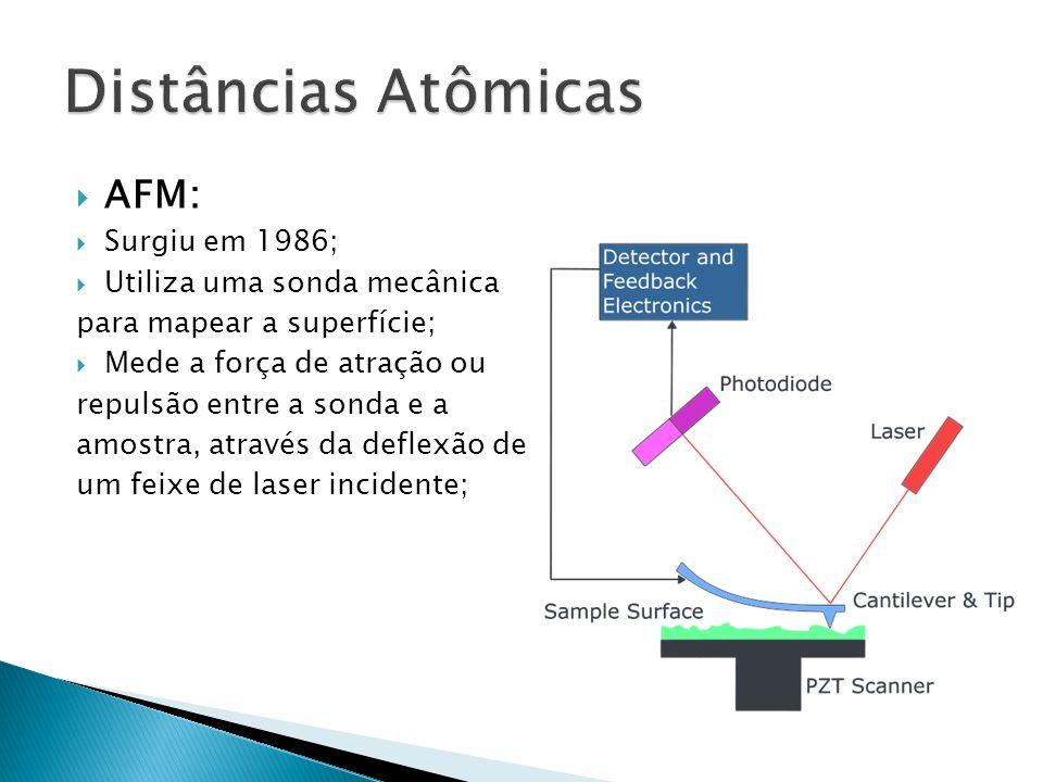 AFM: Surgiu em 1986; Utiliza uma sonda mecânica para mapear a superfície; Mede a força de atração ou repulsão entre a sonda e a amostra, através da de