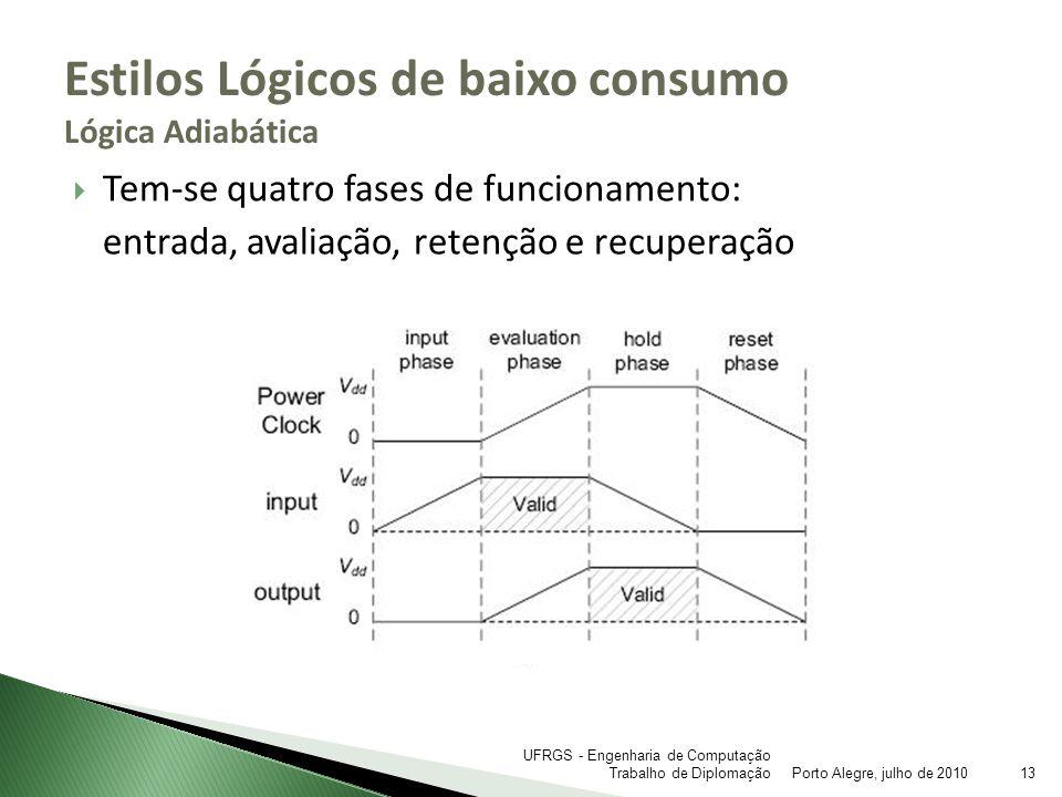 Tem-se quatro fases de funcionamento: entrada, avaliação, retenção e recuperação Estilos Lógicos de baixo consumo Lógica Adiabática Porto Alegre, julh