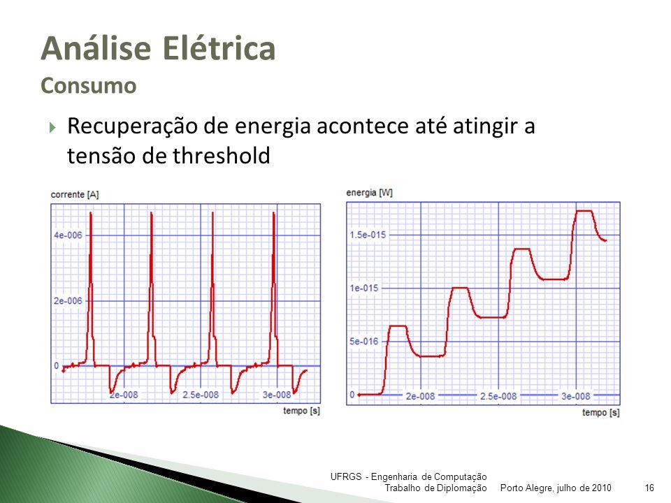Recuperação de energia acontece até atingir a tensão de threshold Análise Elétrica Consumo Porto Alegre, julho de 201016 UFRGS - Engenharia de Computa