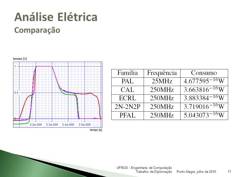Análise Elétrica Comparação Porto Alegre, julho de 201017 UFRGS - Engenharia de Computação Trabalho de Diplomação