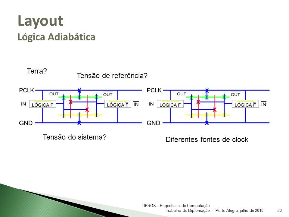 Layout Lógica Adiabática Porto Alegre, julho de 201020 UFRGS - Engenharia de Computação Trabalho de Diplomação Tensão do sistema? Terra? Tensão de ref