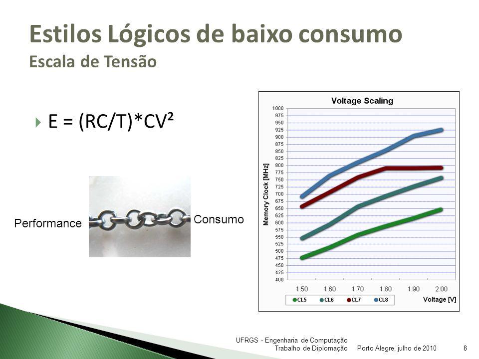 E = (RC/T)*CV² Estilos Lógicos de baixo consumo Escala de Tensão Porto Alegre, julho de 20108 UFRGS - Engenharia de Computação Trabalho de Diplomação
