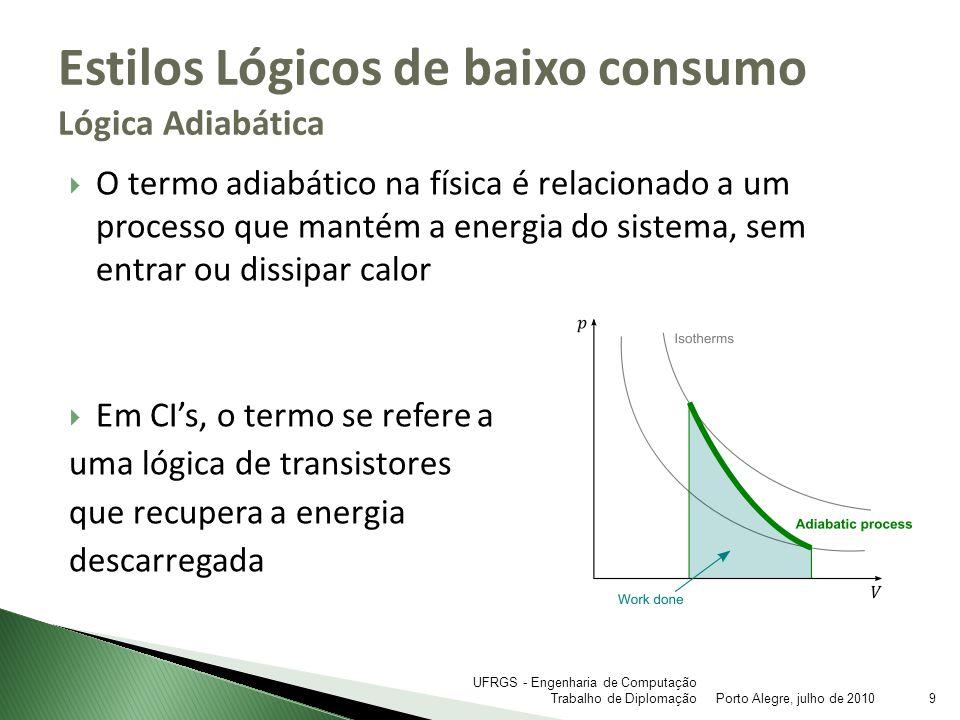 Em um circuito CMOS convencional, a maior parte da energia dissipada é referente a capacitância de gate E = (RC/T)*CV² Estilos Lógicos de baixo consumo Lógica Adiabática Porto Alegre, julho de 201010 UFRGS - Engenharia de Computação Trabalho de Diplomação