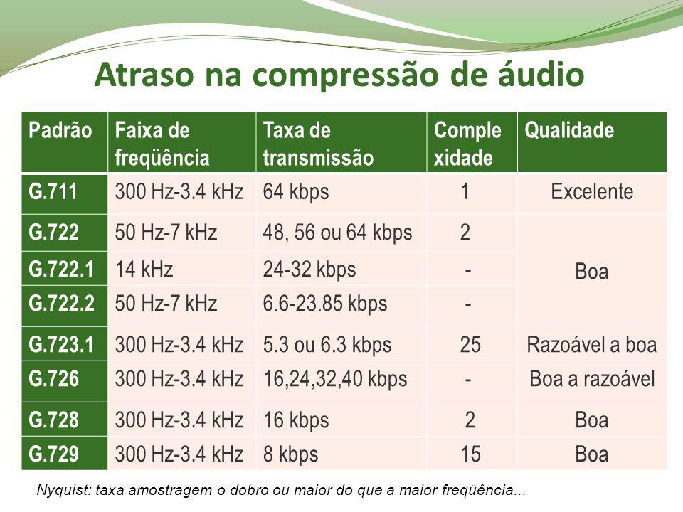 Atraso na compressão de áudio PadrãoFaixa de freqüência Taxa de transmissão Comple xidade Qualidade G.711 300 Hz-3.4 kHz64 kbps 1Excelente G.722 50 Hz