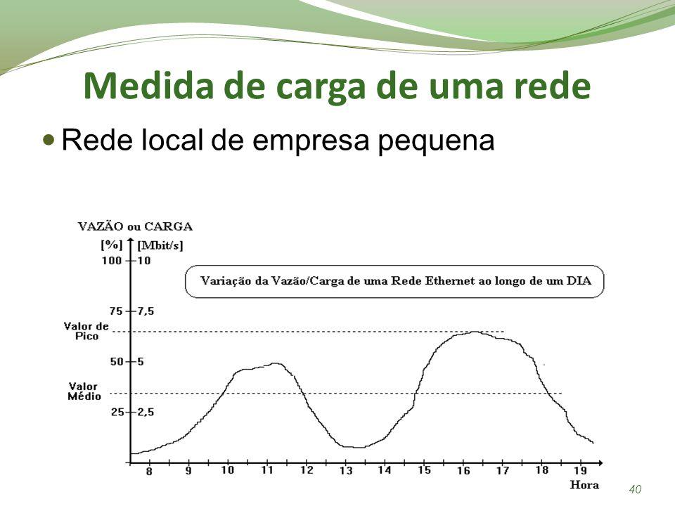Medida de carga de uma rede Rede local de empresa pequena 40