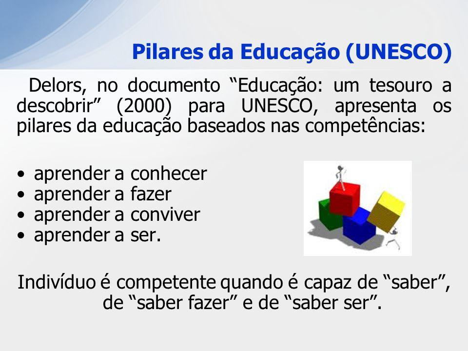 Pilares da Educação (UNESCO) Delors, no documento Educação: um tesouro a descobrir (2000) para UNESCO, apresenta os pilares da educação baseados nas c
