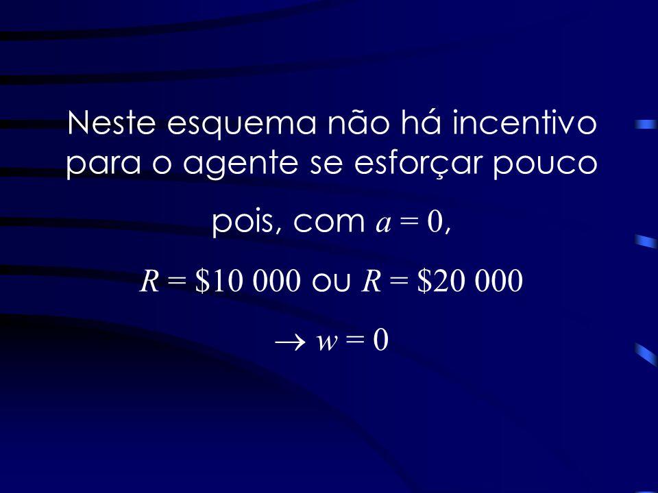 Neste esquema não há incentivo para o agente se esforçar pouco pois, com a = 0, R = $10 000 ou R = $20 000 w = 0