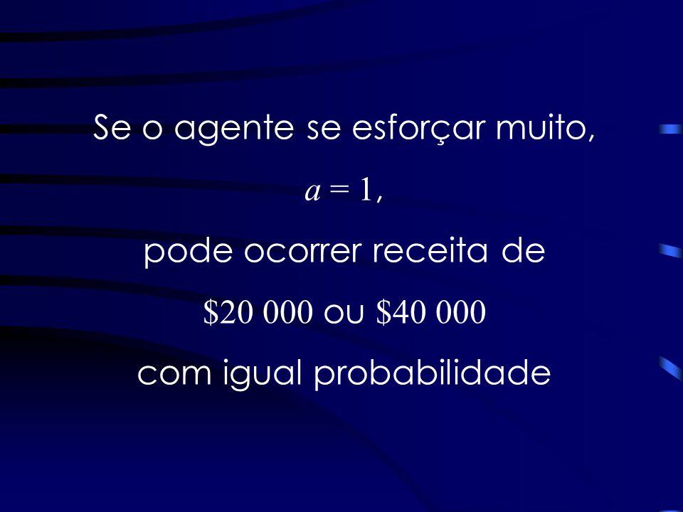 Se o agente se esforçar muito, a = 1, pode ocorrer receita de $20 000 ou $40 000 com igual probabilidade