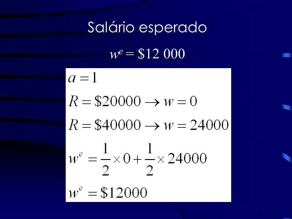 Salário esperado w e = $12 000