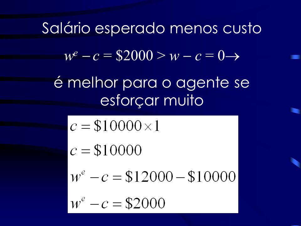 Salário esperado menos custo w e c = $2000 > w c = 0 é melhor para o agente se esforçar muito