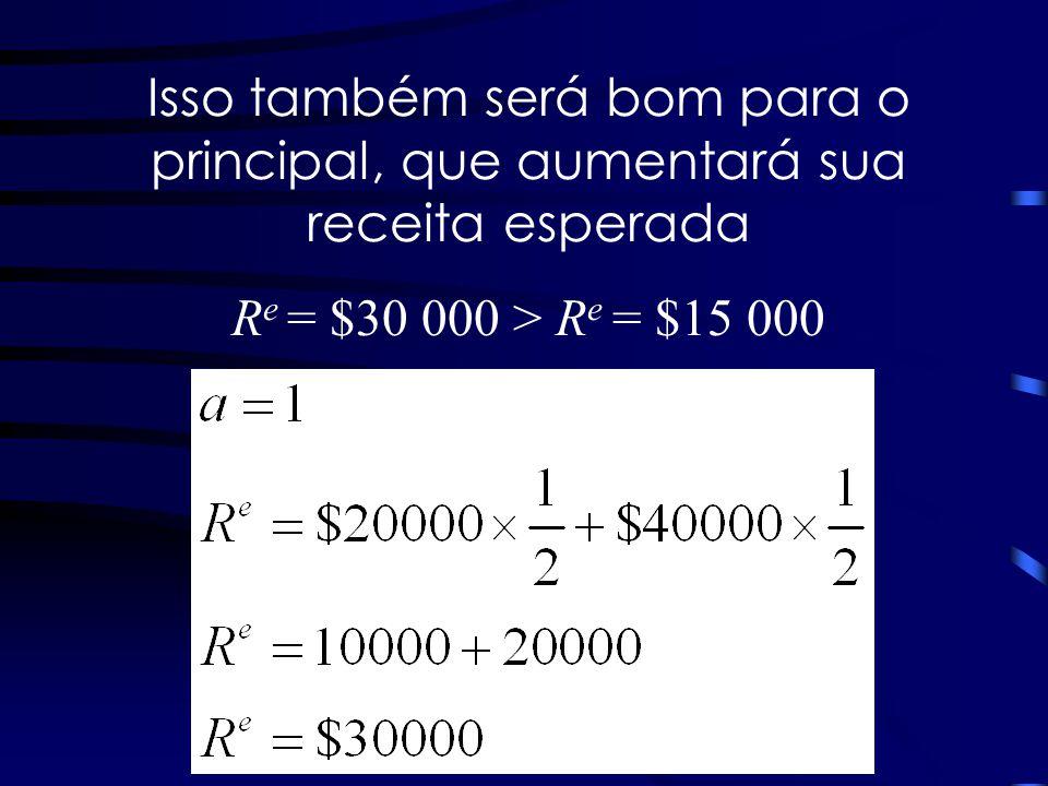 Isso também será bom para o principal, que aumentará sua receita esperada R e = $30 000 > R e = $15 000