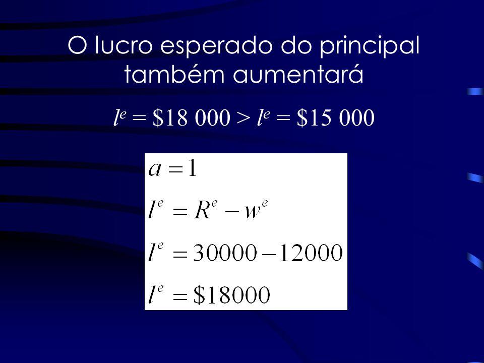 O lucro esperado do principal também aumentará l e = $18 000 > l e = $15 000
