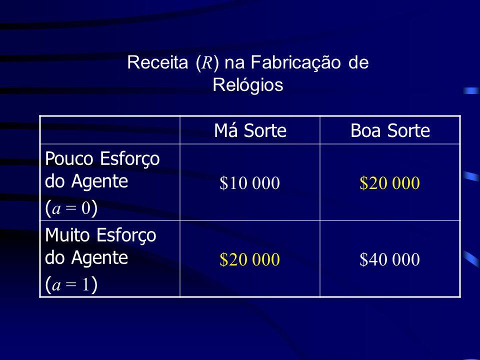 Má SorteBoa Sorte Pouco Esforço do Agente ( a = 0 ) $10 000$20 000 Muito Esforço do Agente ( a = 1 ) $20 000$40 000 Receita ( R ) na Fabricação de Relógios