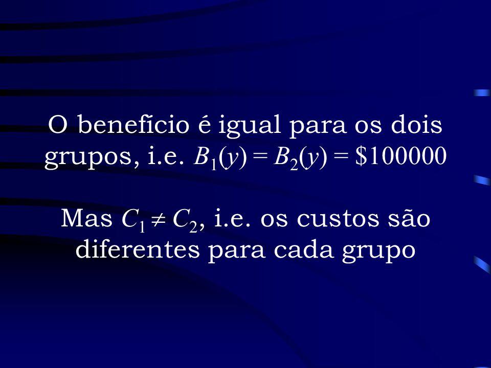 O benefício é igual para os dois grupos, i.e. B 1 (y) = B 2 (y) = $100000 Mas C 1 C 2, i.e. os custos são diferentes para cada grupo