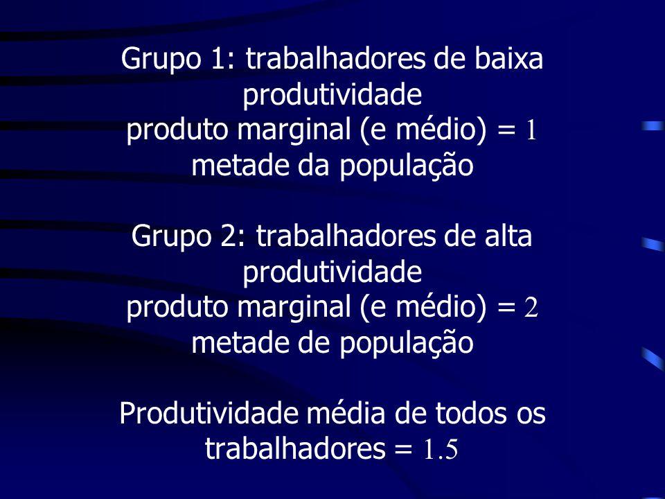 Grupo 1: trabalhadores de baixa produtividade produto marginal (e médio) = 1 metade da população Grupo 2: trabalhadores de alta produtividade produto marginal (e médio) = 2 metade de população Produtividade média de todos os trabalhadores = 1.5
