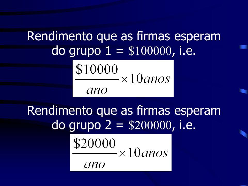 Rendimento que as firmas esperam do grupo 1 = $100000, i.e. Rendimento que as firmas esperam do grupo 2 = $200000, i.e.