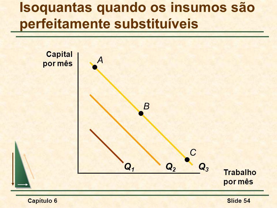 Capítulo 6Slide 54 Isoquantas quando os insumos são perfeitamente substituíveis Trabalho por mês Capital por mês Q1Q1 Q2Q2 Q3Q3 A B C