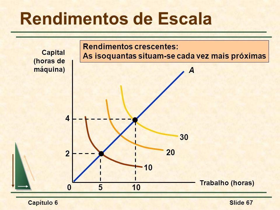 Capítulo 6Slide 67 Rendimentos de Escala Trabalho (horas) Capital (horas de máquina) 10 20 30 Rendimentos crescentes: As isoquantas situam-se cada vez mais próximas 510 2 4 0 A